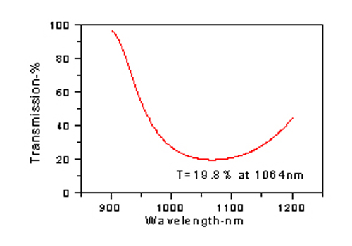 single-wavelength-pr-coatings.jpg